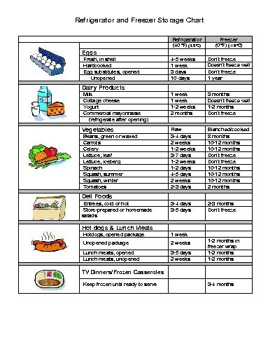 Refrigerator and Freezer Storage Chart | Food | Pinterest