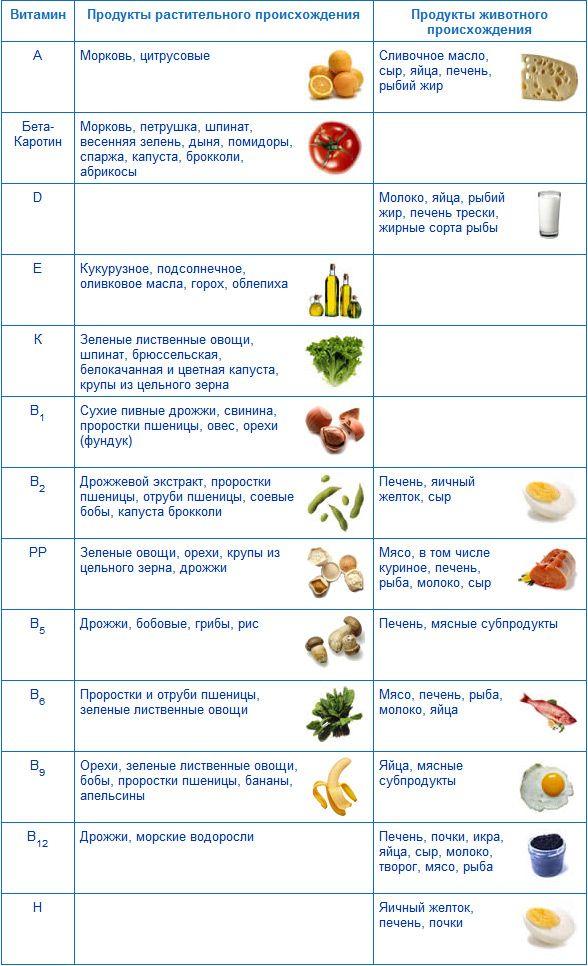 витамины в таблице авитаминоз