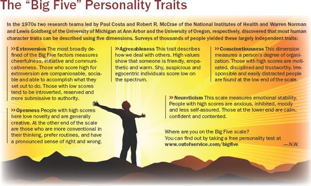 Understanding the Big Five Personality Traits With Apt Examples