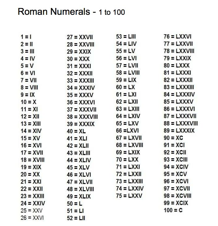 Similiar All The Roman Numerals Chart Keywords