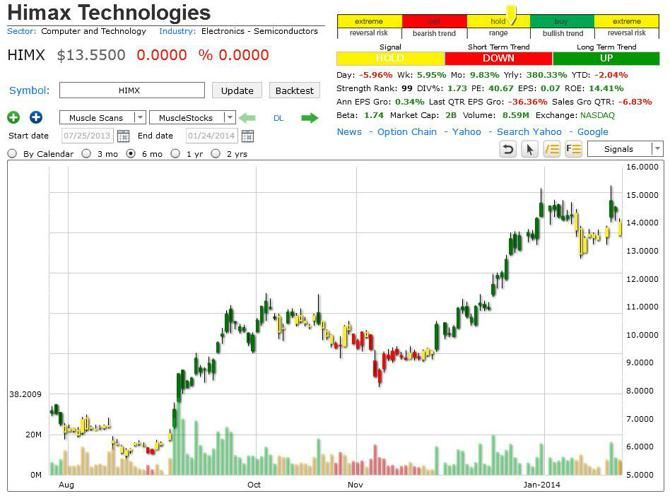 Market trend signal trading system
