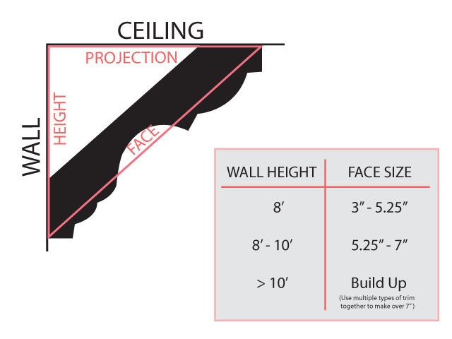 Pin by sandy johnson on for the home pinterest for Crown molding size chart