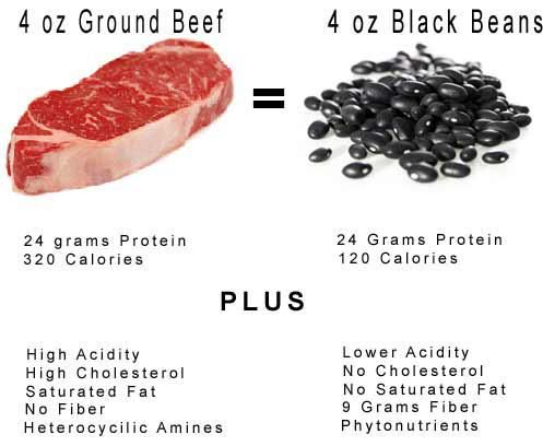 Eat beans not ground beef.