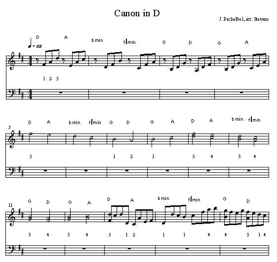 Canon In D Pachelbel Jazz Version For Piano Solo Sheet: Christmas Music Canon In D