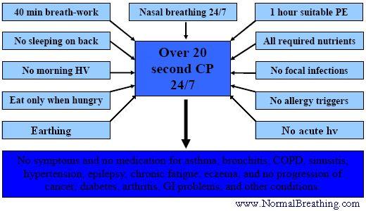 Buteyko Breathing Method Helps Reverse Health Problems