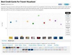 credit card travel car insurance