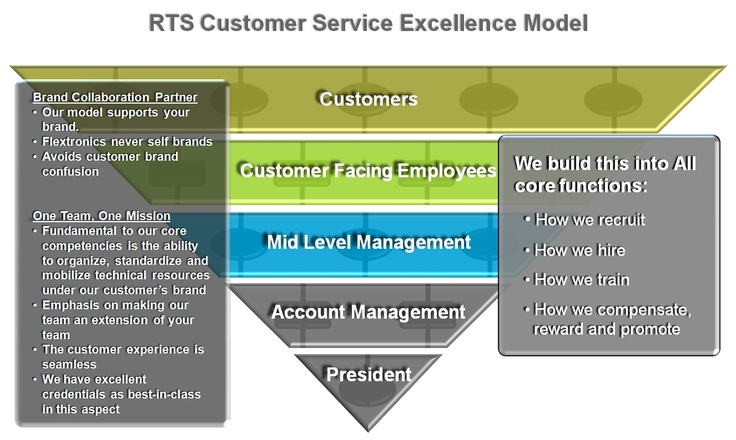 customer service model The 5 service dimensions all customers care about in this hypothetical the provider's service was performed fully but the customer didn't feel the provider.
