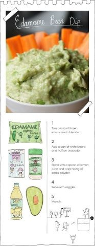 Edamame dip:bag of shelled soy beans, 1 can white beans, 1/2 avocado ...