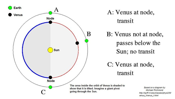 "The orbit of Venus is tilted 3.4 degrees relative to Earth's orbit. The two places where they interesect are called nodes. A transit only happens when the two planets are lined up at a node. ©Mona Evans, ""Transit of Venus - Measuring the Solar System"" http://www.bellaonline.com/articles/art28229.asp"
