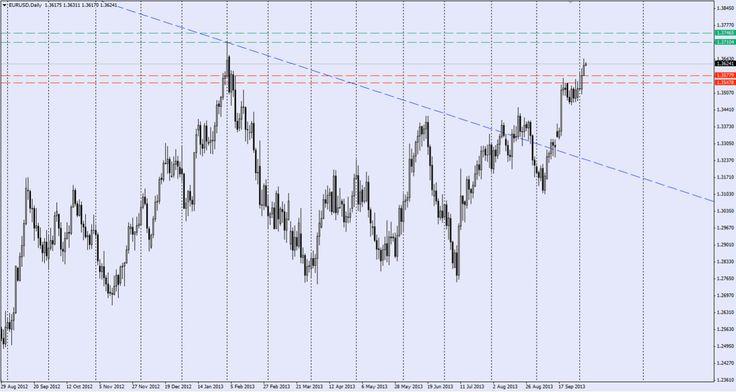 Pin bb trader forex