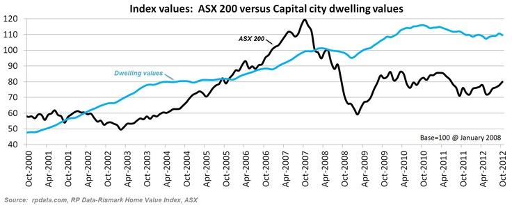 mortgage rates queensland australia