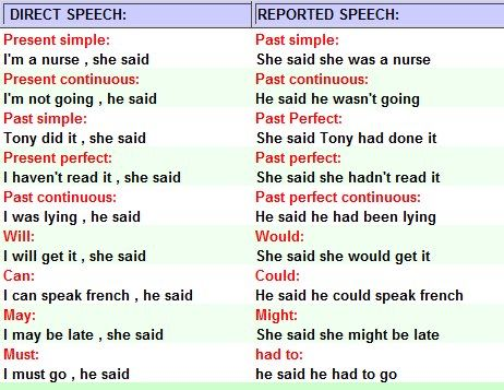 English Direct And Indirect Speech Rules