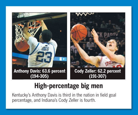 Photo Gallery: How many blocks does Kentucky need against Indiana to break the NCAA record for team blocks in a season? Find out at http://www.kentucky.com/2012/03/21/2119948/uk-basketball-stats-to-get-ready.html
