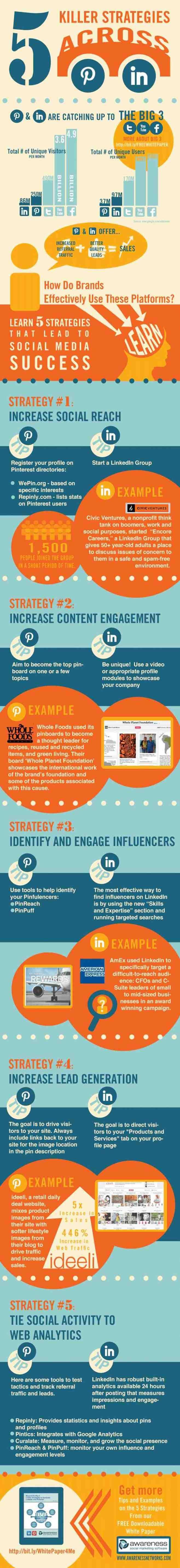 5 killer strategies across @Pinterest and #Linkedin. #infografia #infographic