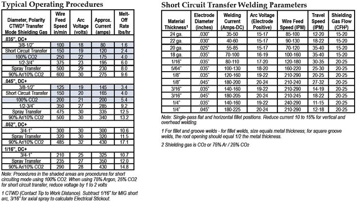 Mig Wire Charts Page 2 Airgas Com Metal Fabrication