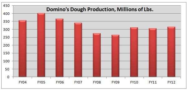 Domino's Pizza Facts             - Selling you pizza isn't the core of the business...