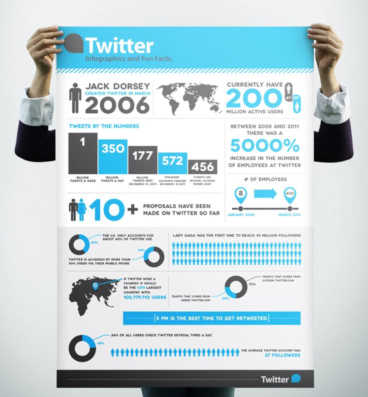 Twitter Infographics and Fun Facts