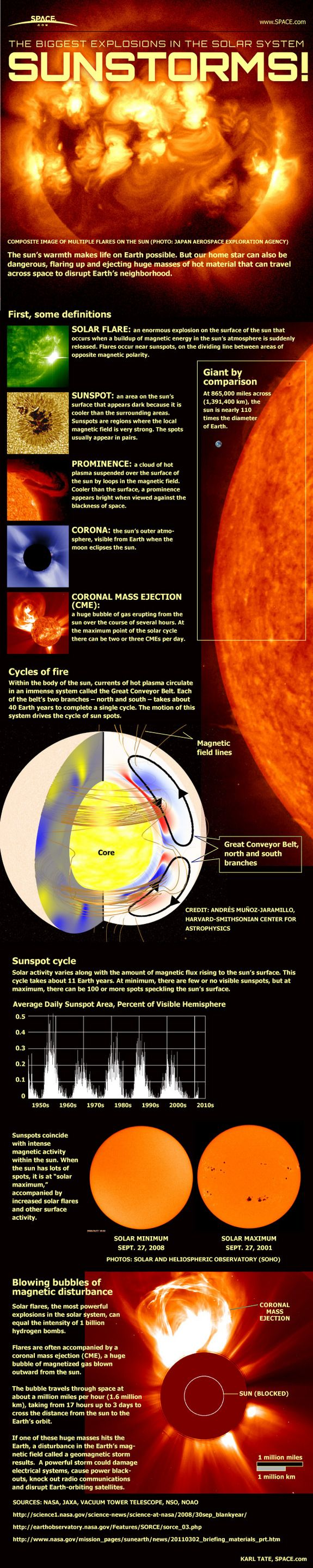 How solar flares, sun storms and huge eruptions from the sun work.