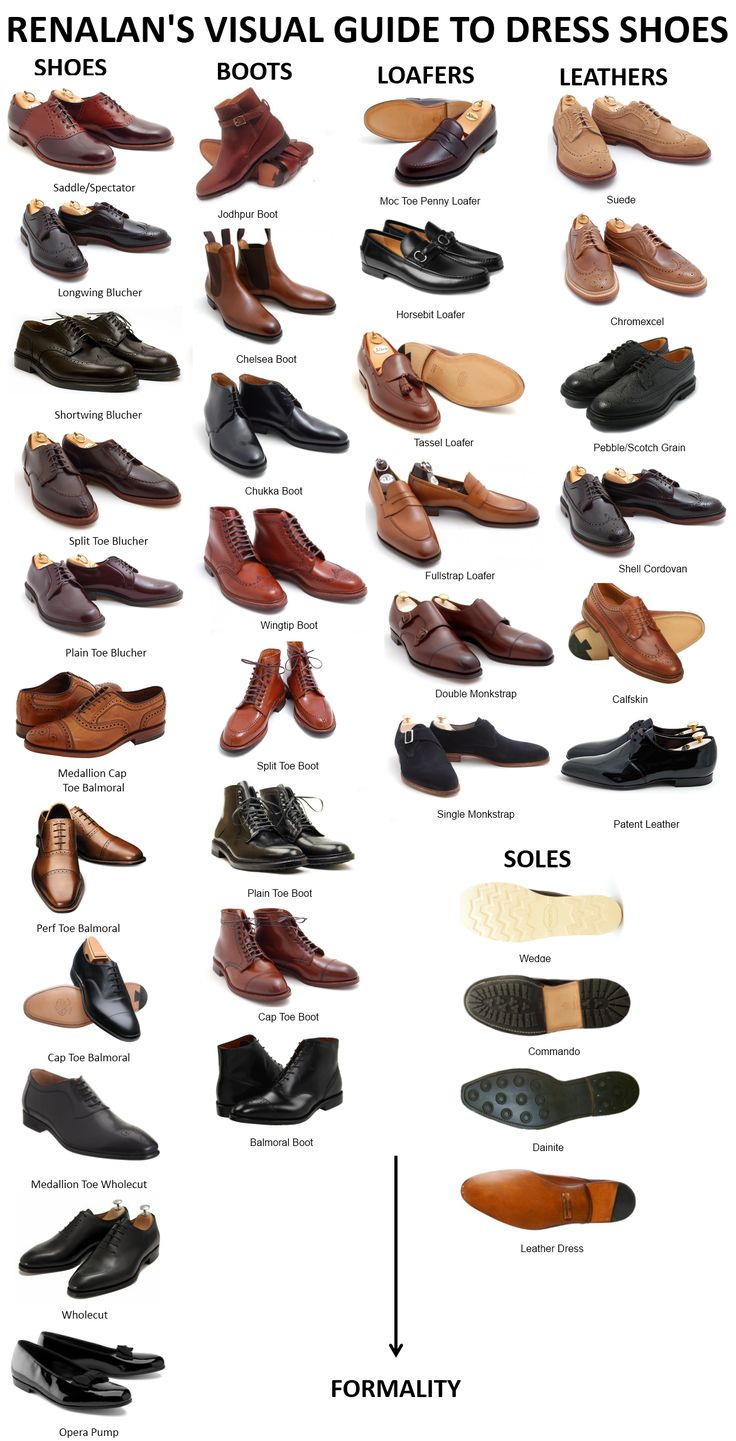 Men Types Of Shoes Encyclopedia for characters. Nice to know if I was