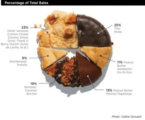 Girl Scout Cookies: Do Si Dos