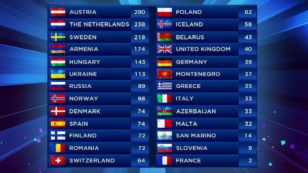 eurovision 2014 final online смотреть