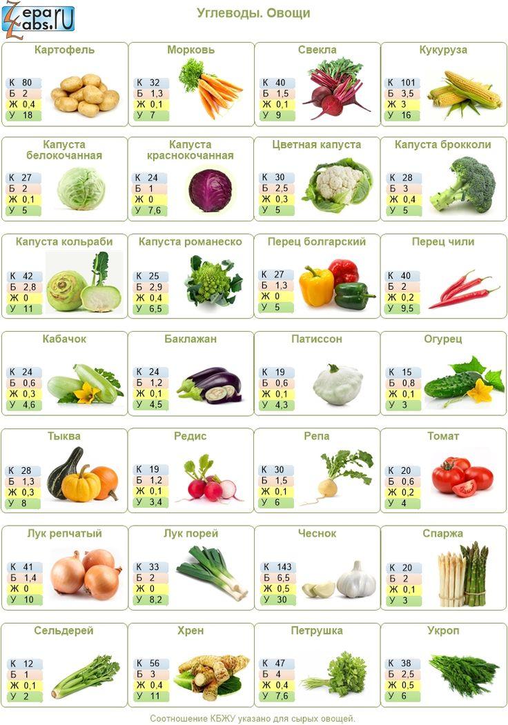 Информация о пищевой ценности продукта: редька. Соотношение БЖУ*