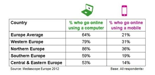 Million europeans are now online 37 uses more than one device iab