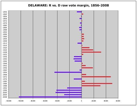 DELAWARE: As a state with both Northern and Southern characteristics (Wilmington vs. everything else), Delaware was considered a swing state for most of its history. In the past couple of decades, however, it's rested on the Democratic side of the ledger. The change came with rapid population growth. Delaware first cast 300,000 votes in 2000, then topped 400,000 votes only eight years later (when state resident Joe Biden was on the Democratic ticket).