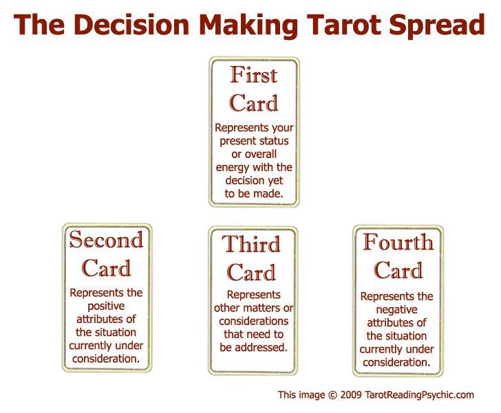 4 card love tarot spread