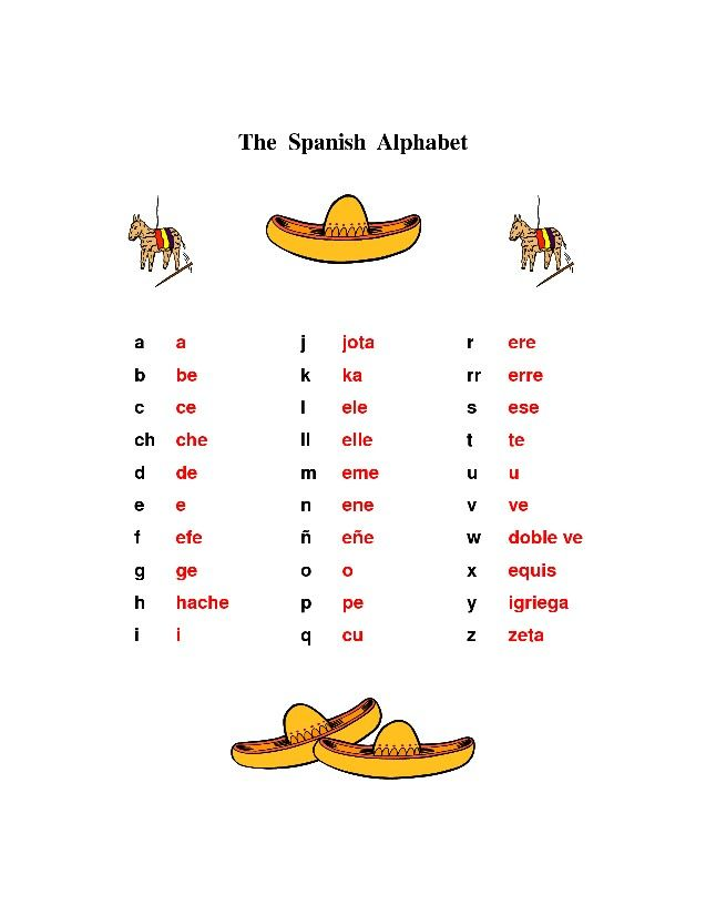 Alphabet In Spanish With Pronunciation | New Calendar Template Site