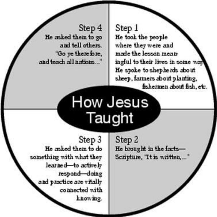 Pin by Paul Anthony on Jesus the saviour, redeemer and Lord | Pintere ...