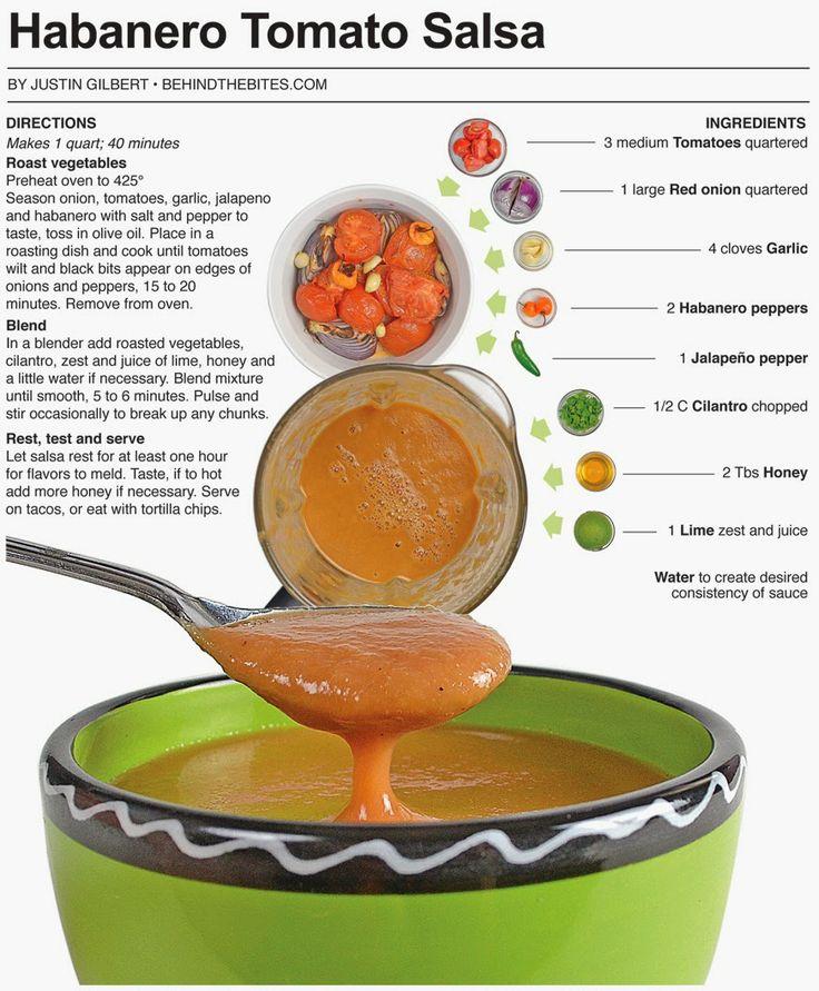 Behind the Bites: Habanero Tomato Salsa | Canning | Pinterest