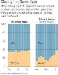harvard case study gender equity new york times