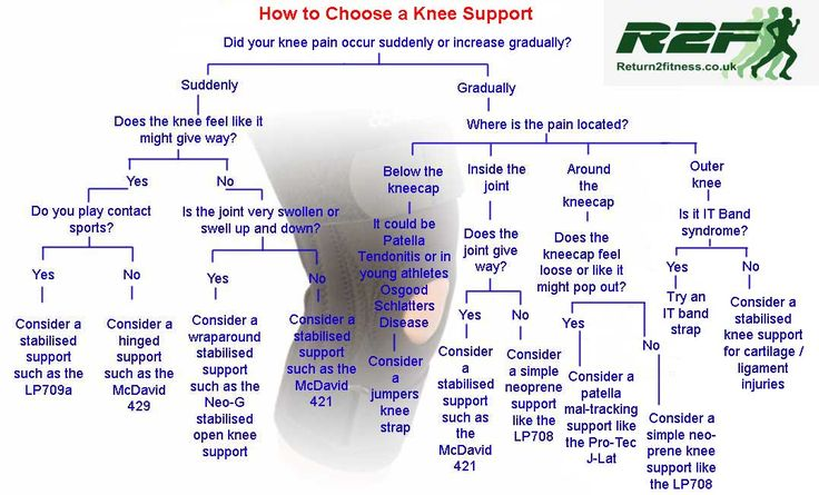 Knee Pain Location Diagnosis