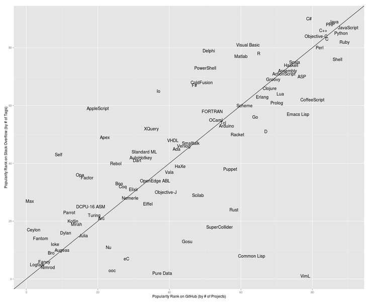 Programming language popularity based on number of tags on stack