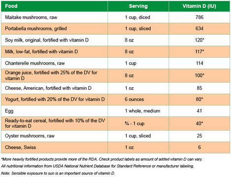 High Vitamin D for Vegetarians | Healthy Eating | SF Gate