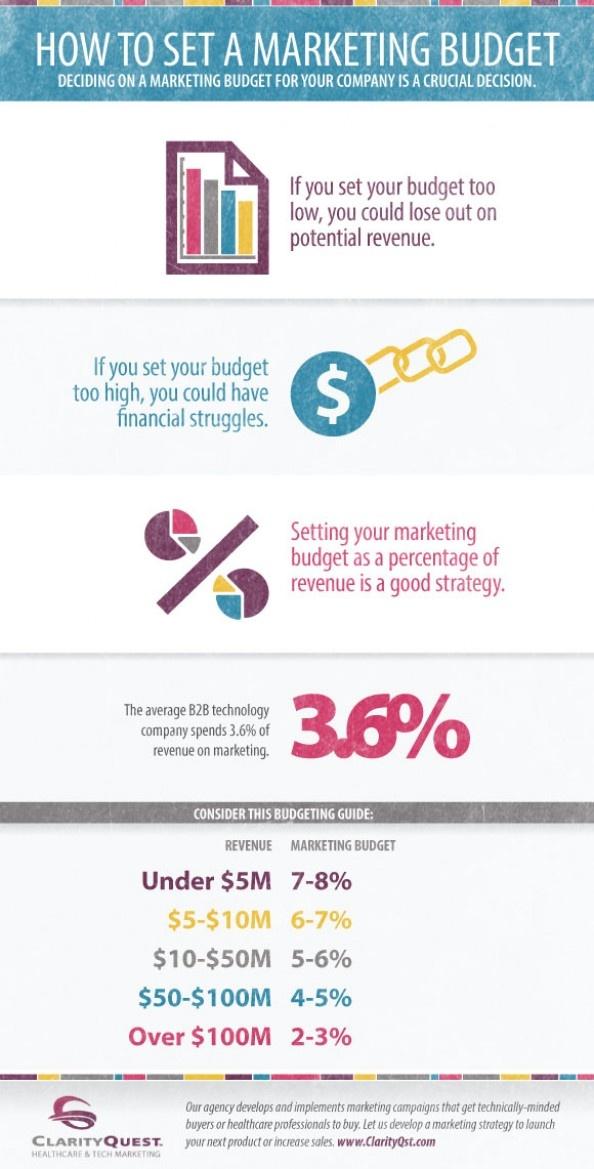 wholesale handbag How to Set a MarketingBudget  Work