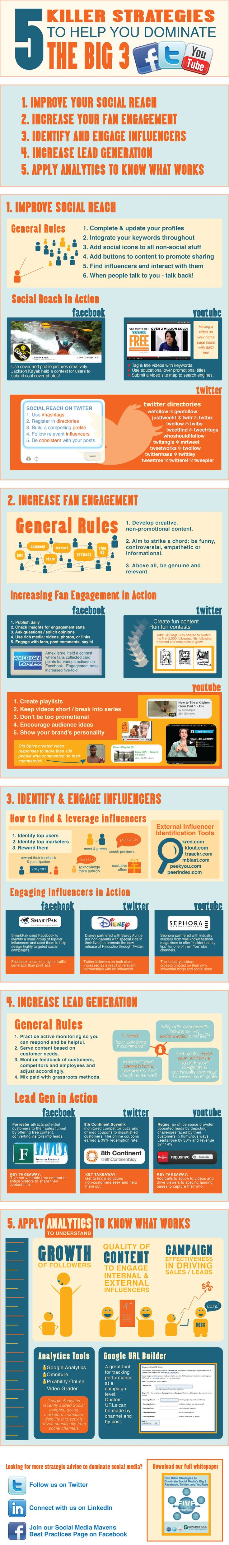 Big 3 (Facebook, Twitter, YouTube) Infographic - Our latest whitepaper, 5 Killer Strategies to Dominate Social Media's Big 3: Facebook, Twitter and YouTube, serves as a best practice guide for marketers. We examine each platform and share five strategies marketers can apply to guarantee success for increasing brand awareness, fostering brand advocacy and generating leads and sales. Use this infographic as a quick-start guide for social marketing on the Big 3!
