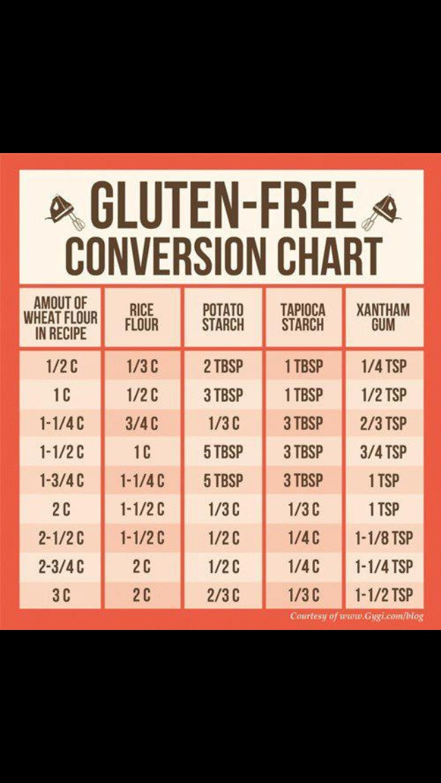 Gluten free conversion table mom look at these pins for Table 52 gluten free