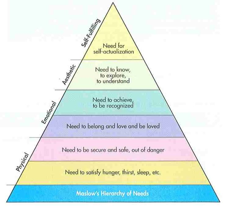 examine the view of abraham maslow on the hierarchy of need theory A brief introduction to abraham maslow's hierarchy of needs humanistic psychology focuses more on the good in people, rather than what is dysfunctional abou.