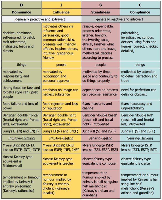 jungian types | psychology | Pinterest