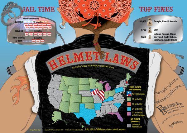 Client Infographic U.S. Motorcycle Helmet Laws