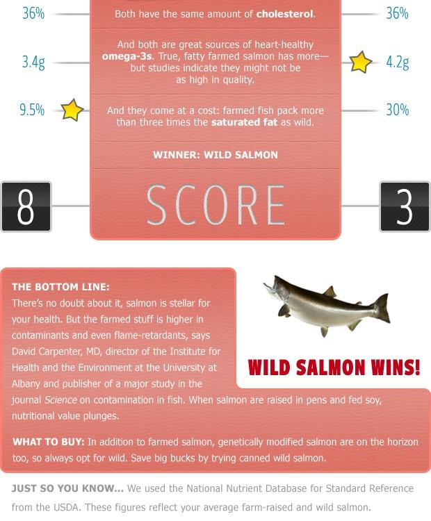 Which is Healthier: Wild Salmon vs Farmed Salmon | Prevention