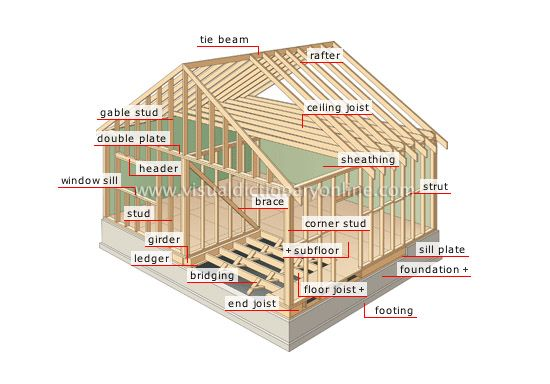 Typical nomenclature for house framing construction for A frame house characteristics