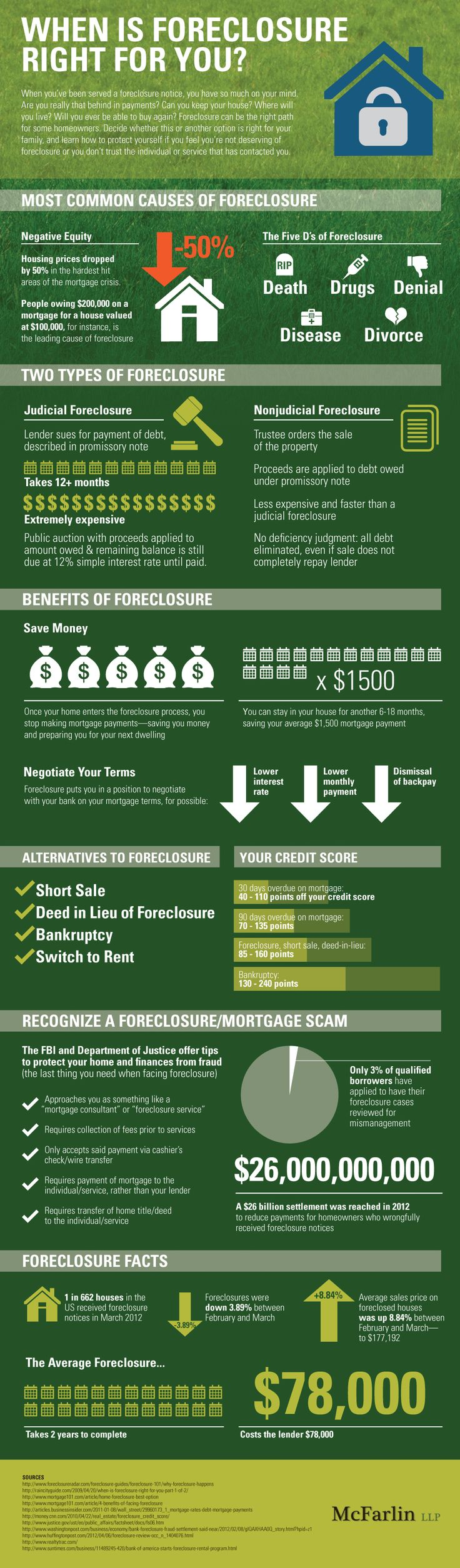 When is foreclosure right for