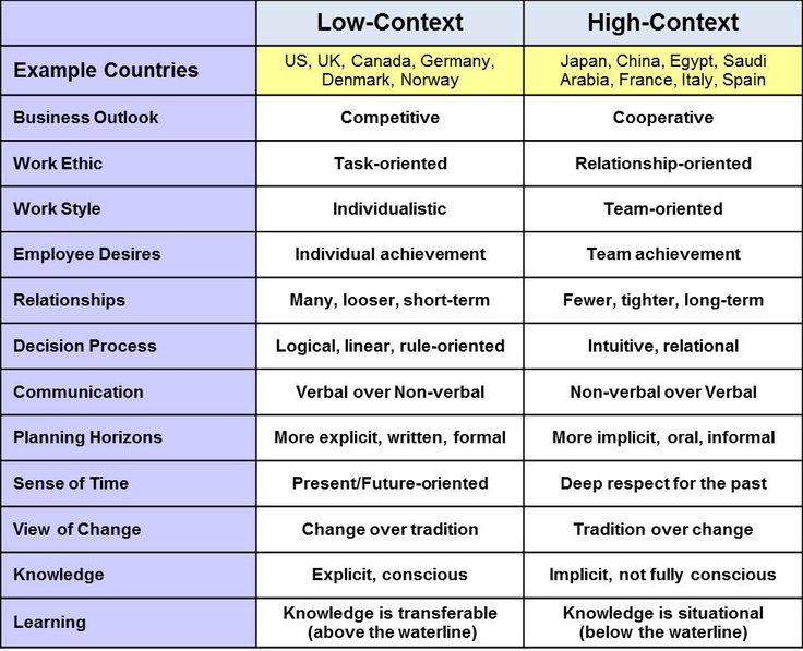 high context and low context communication styles