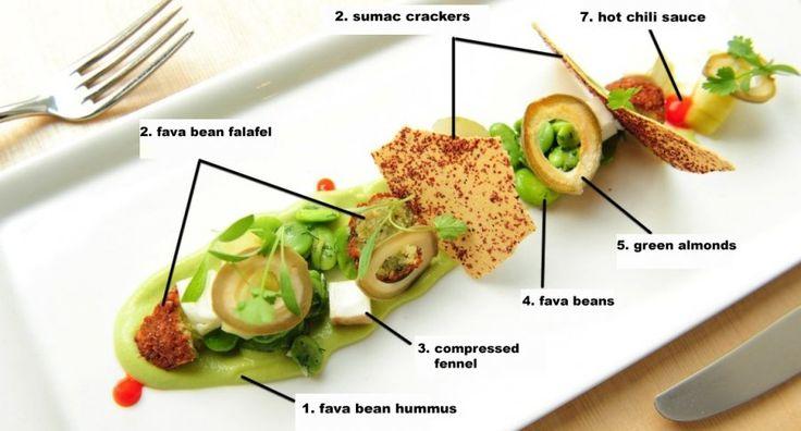 Plate Deconstruction: AQ's Fava Bean Falafel #Food #Recipe #Yummy ...