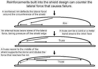 Shields | Shields | Pinterest