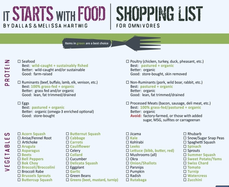 Whole 30 shopping list
