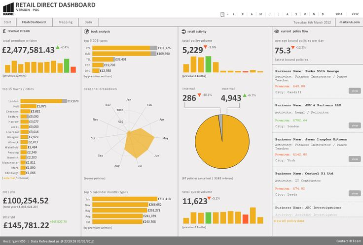 Infographic qlikview